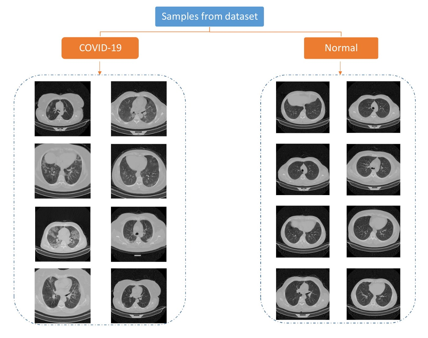 A Large Covid-19 CT Scans Dataset